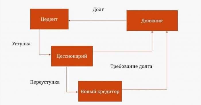 схема переуступки